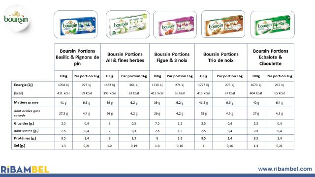 Tableau des valeurs nutritionnelles Boursin® (Boursin portions basilic & pignons de pin, Boursin portions ail & fines herbes, Boursin portions figue & 3 noix, Boursin portions trio de noix, Boursin échalote & ciboulette)
